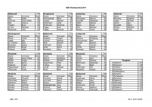 Ergebnis ABS-Wanderpokal 2014